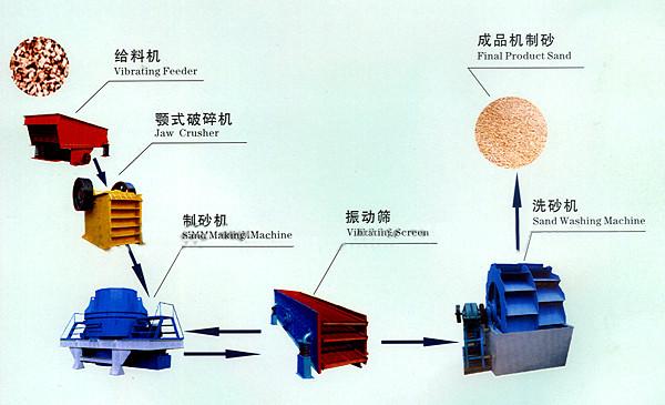 机制砂生产线